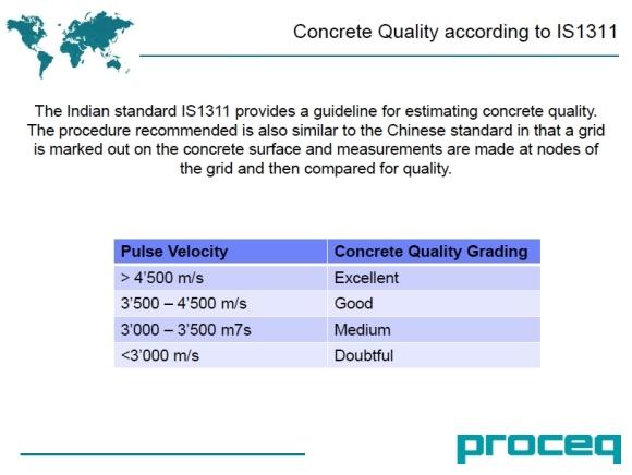 08 standar velocity beton